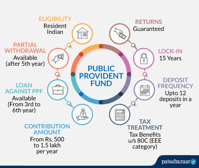 Public Provident Fund (PPF) Best Investment Scheme for Long Term