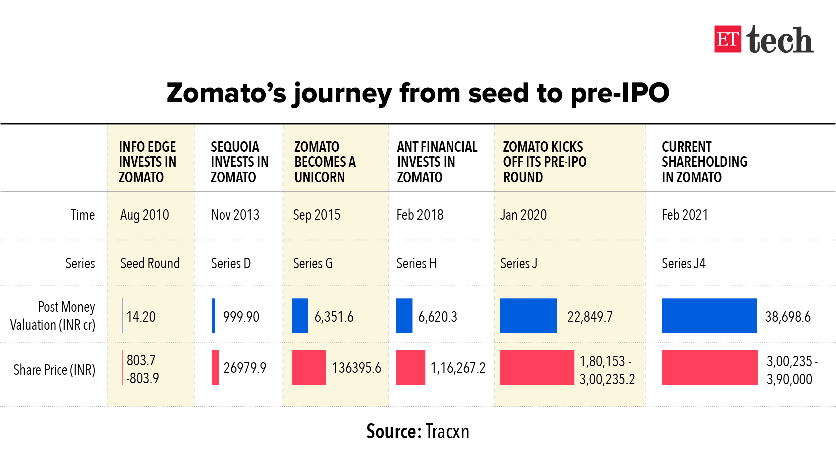 Zomato IPO Date, Issue Size, Share Price, Listing, Allotment, Lot Size, Review & How To Buy