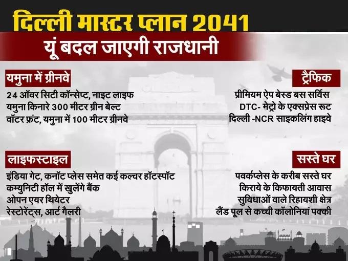 Delhi MAster plan 2041